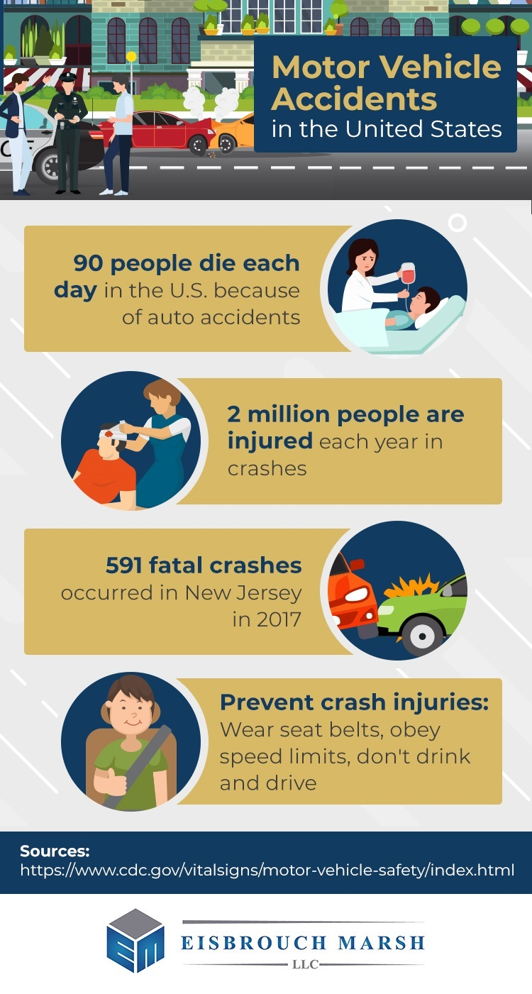 Infographic with motor vehicle accident statistics